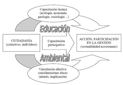 Esquema conceptual del modelo educativo intentado por ebroNAUTAS en todas sus actividades en piragua o raft